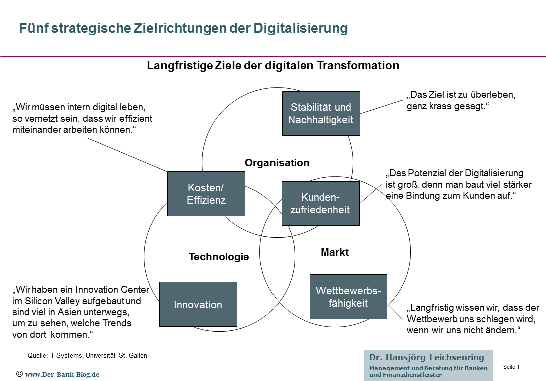 Fünf strategische Zielrichtungen der digitalen Transformation