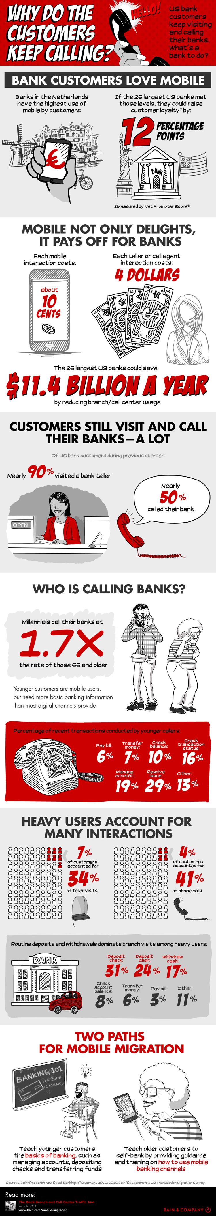 Warum Kunden ihre Bank anrufen – Infografik