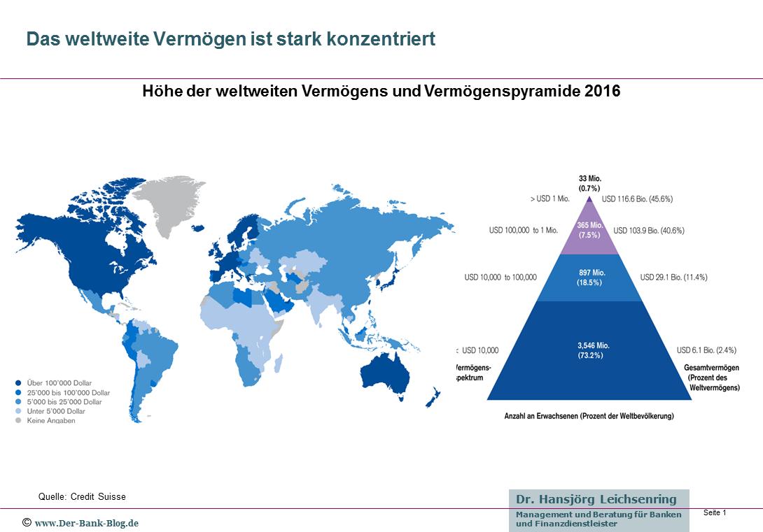 Weltweites Vermögen und seine Konzentration 2016