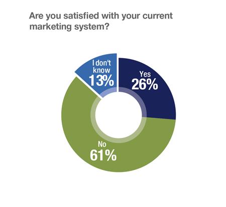 Banken wenig zufrieden mit ihren Marketing-Systemen