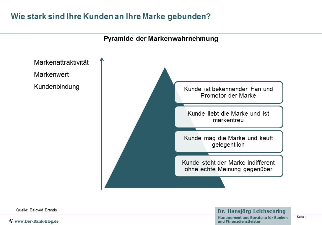 Pyramide der Markenwahrnehmung