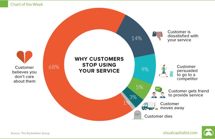 Warum Kunden Unternehmen verlassen