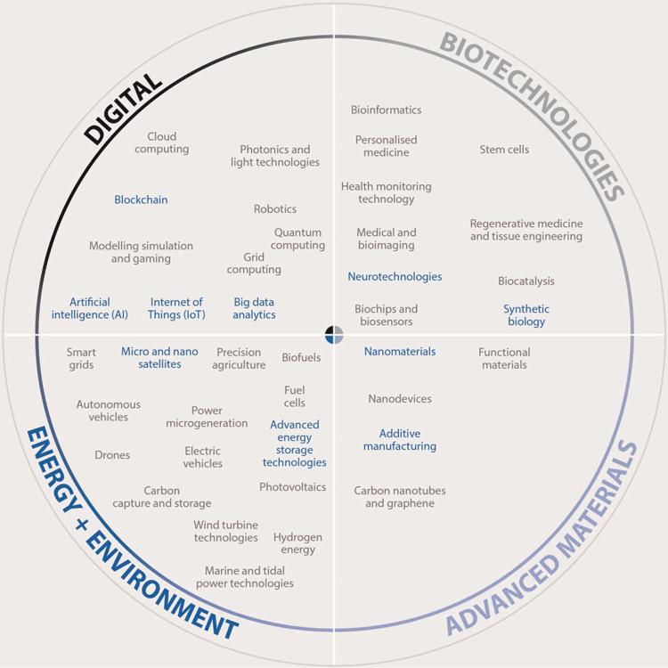 10 Schlüsseltechnologien der Zukunft