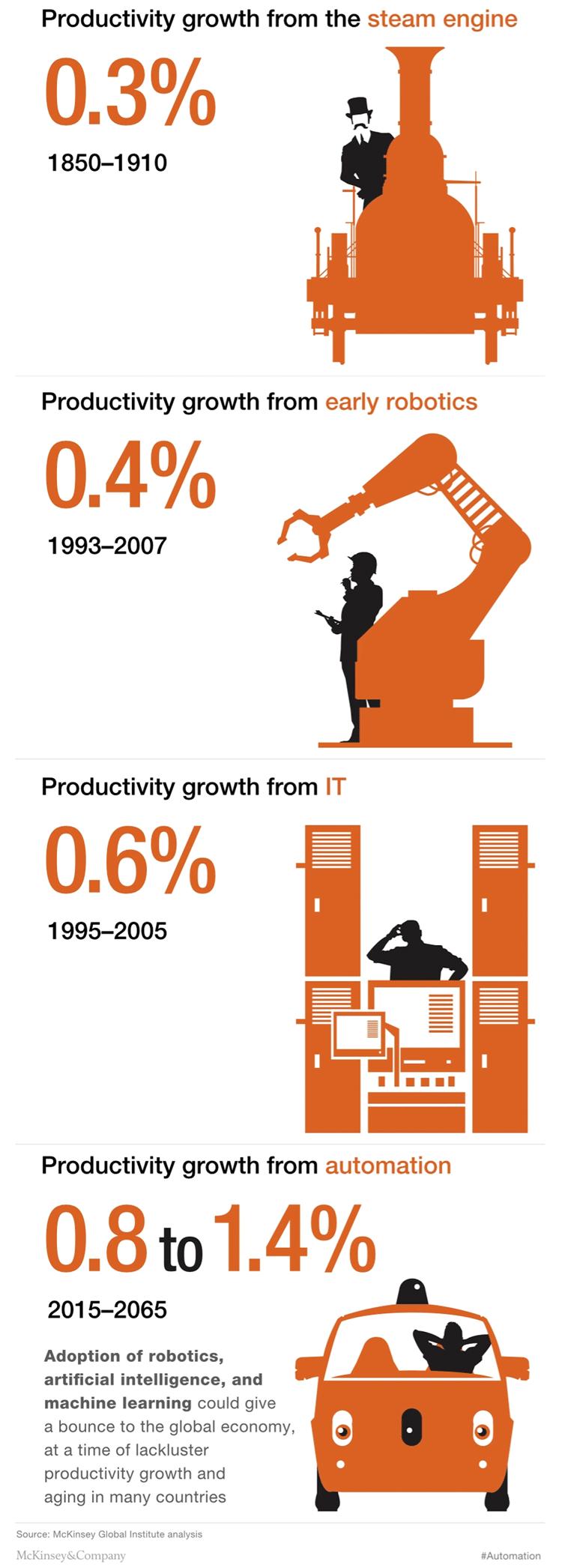 Vier Phasen der Industriellen Revolution – Infografik