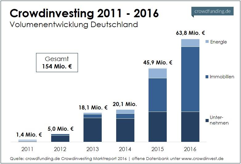 Crowdinvesting in Deutschland – 2011-2016