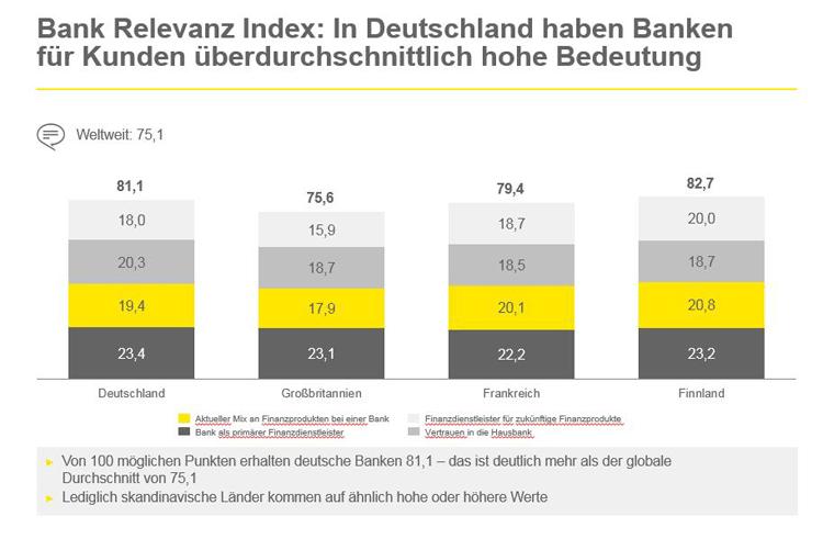 EY Bank Relevanz Index im Ländervergleich