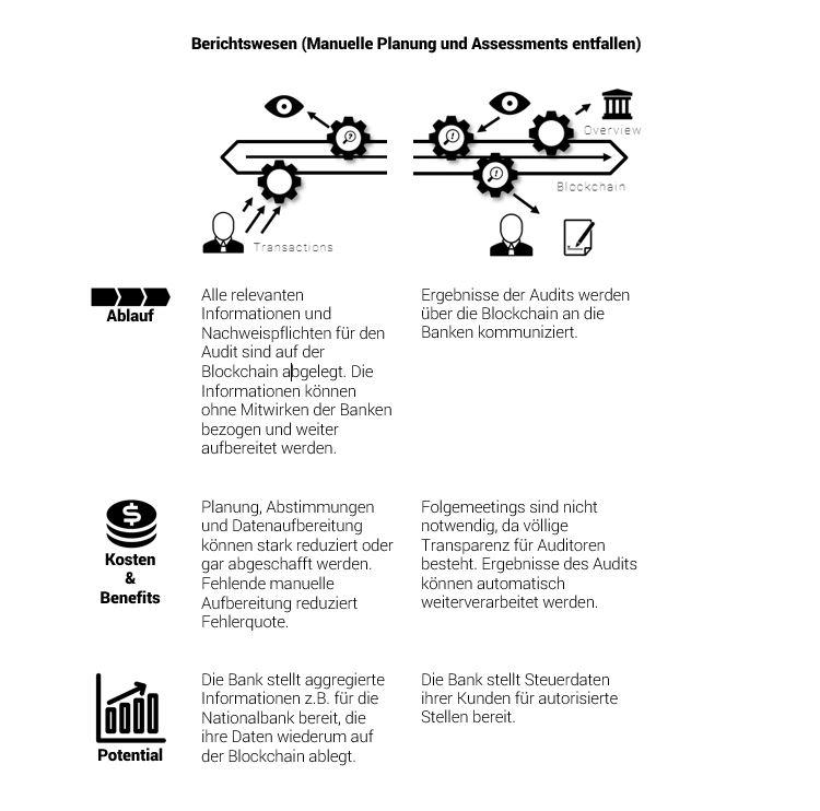 Blockchain und Bank-Compliance