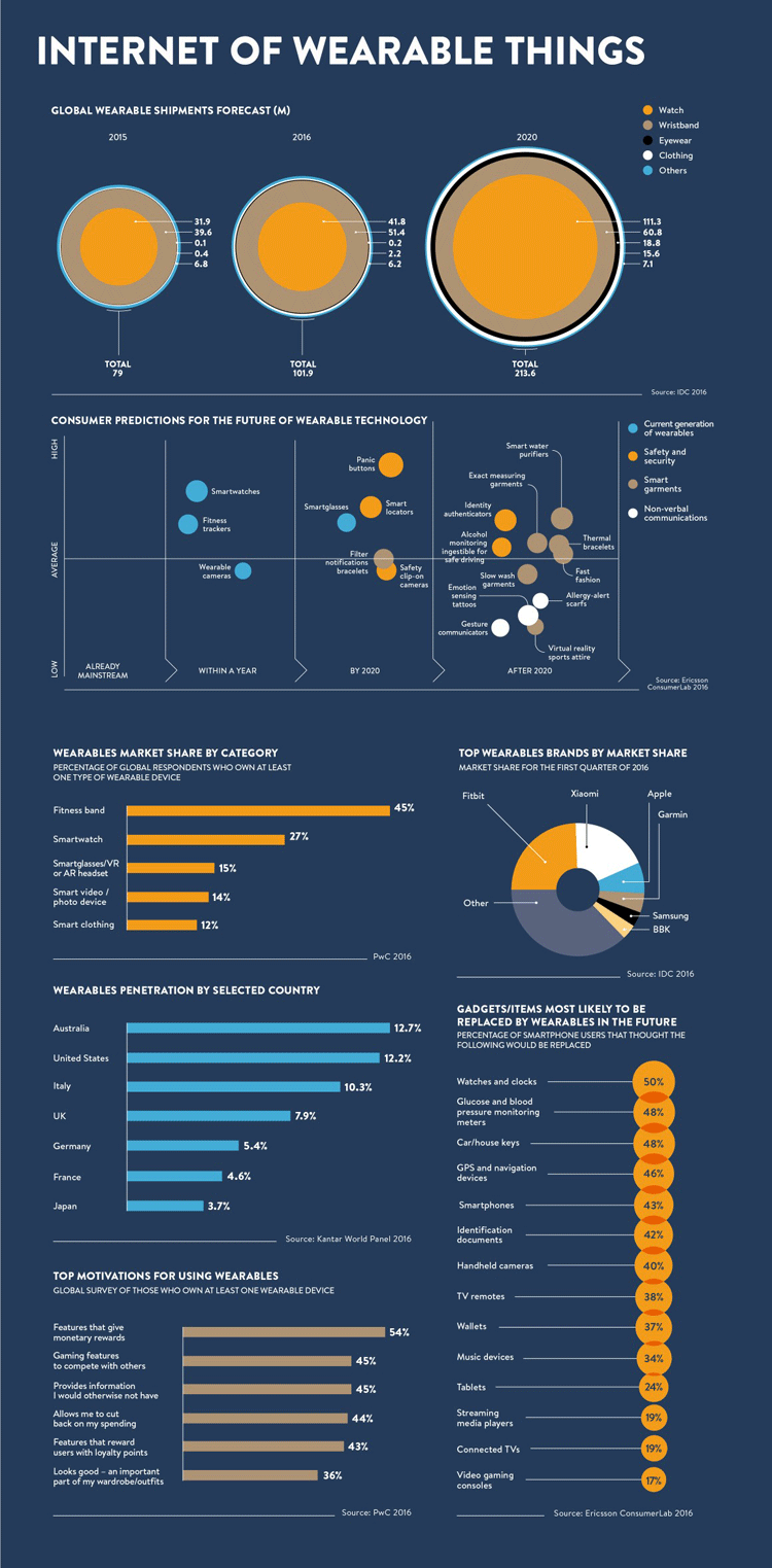 Infografik: Das Internet der Wearables