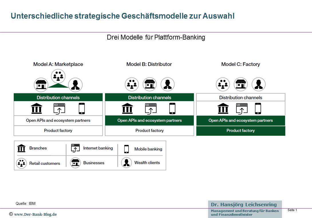 Drei Modelle für Plattform-Banking