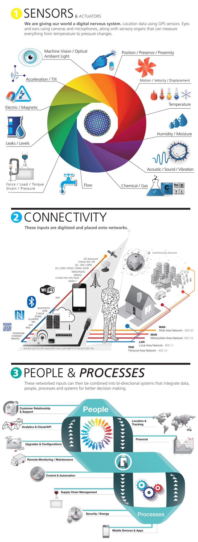 Grundprinzip des Internets der Dinge