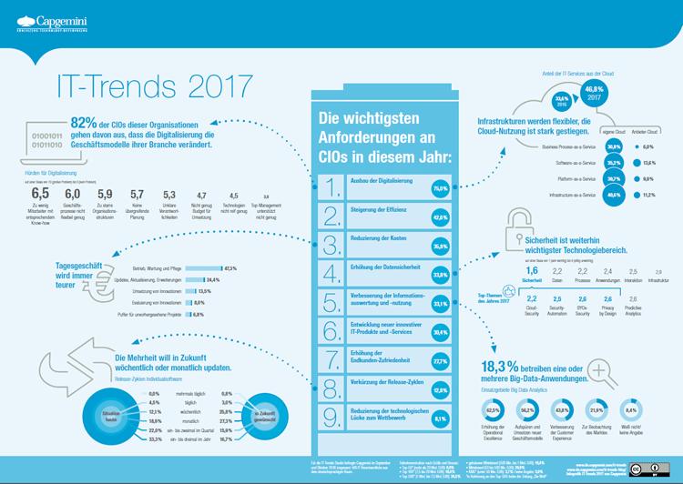 Infografik IT-Trends für 2017
