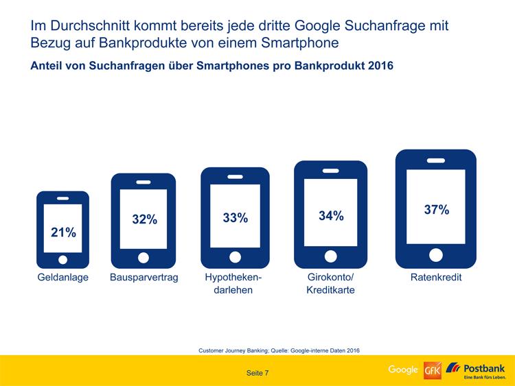 Anteil von Suchanfragen über Smartphones pro Bankprodukt 2016