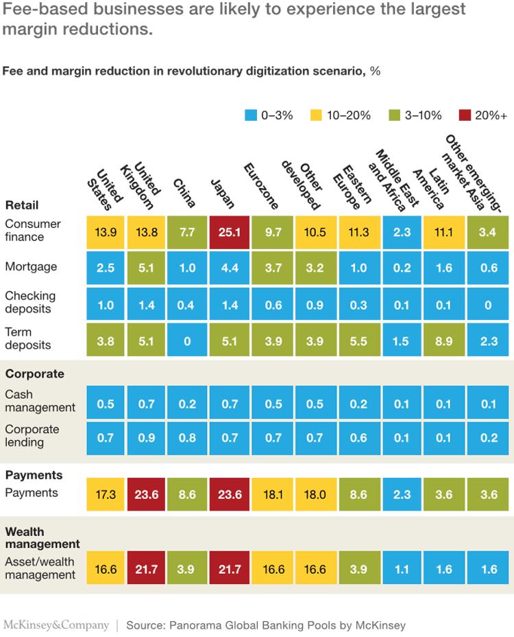 Ertragsrückgang bei Banken nach Bereiche