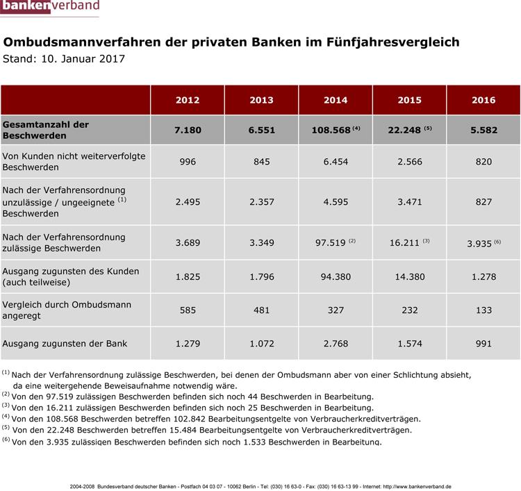 Übersicht Ombudsmann-Verfahren der privaten Banken 2012-2016