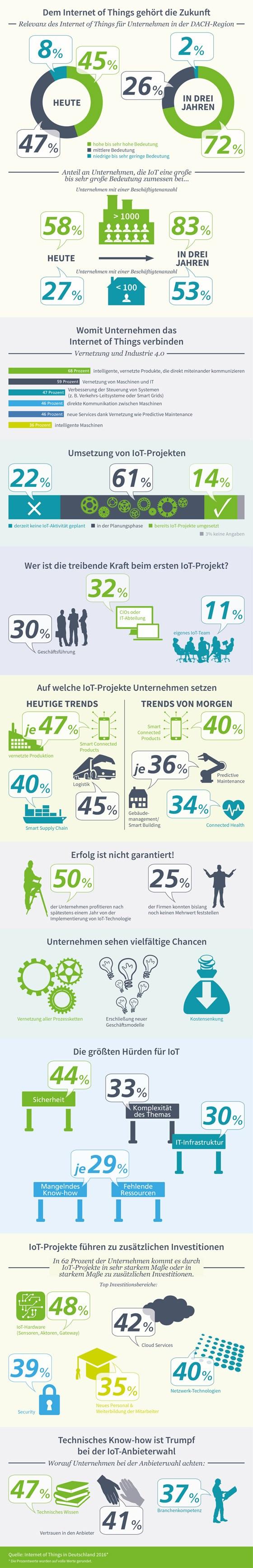 Infografik: Relevanz Internet der Dinge DACH-Region