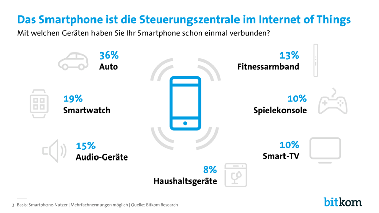 Smartphone und Internet der Dinge