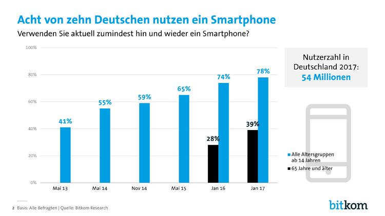 Smartphone Verbreitung in Deutschland (2013-2017)