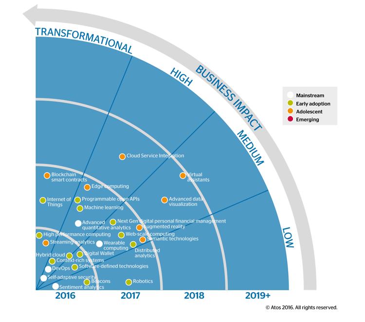 Technologie-Radar Banking