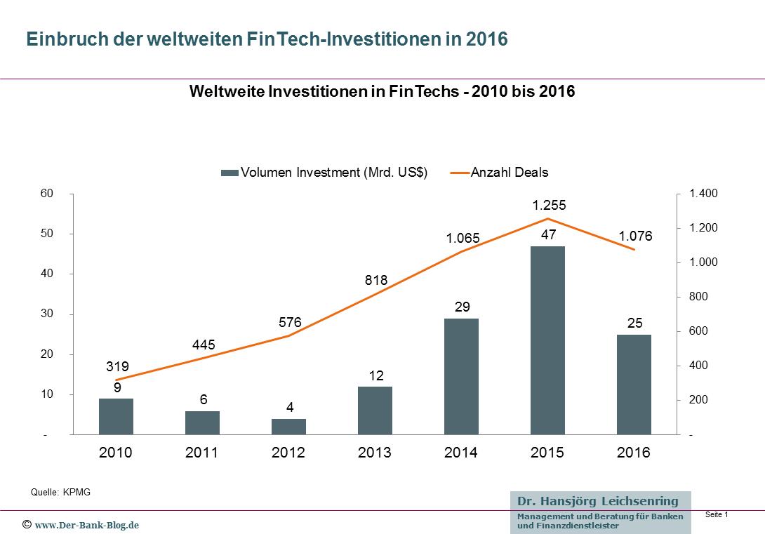 Weltweite Investitionen in FinTechs - 2010 bis 2016