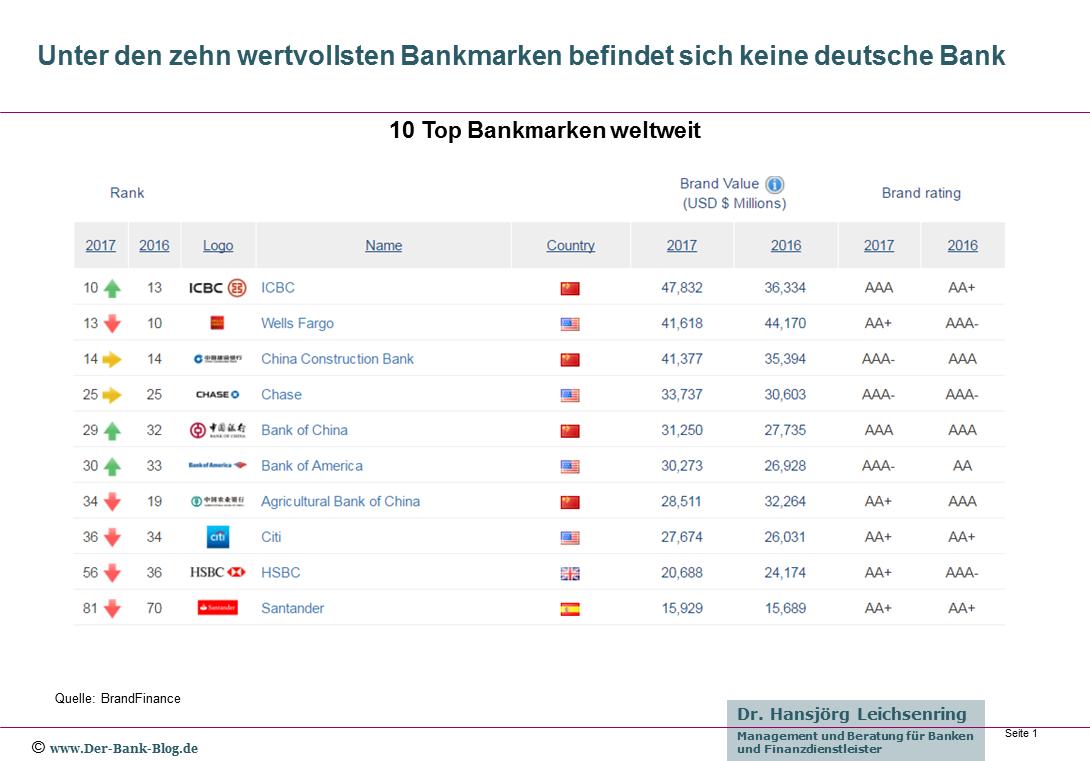 Die zehn wertvollsten Bankmarken 2017