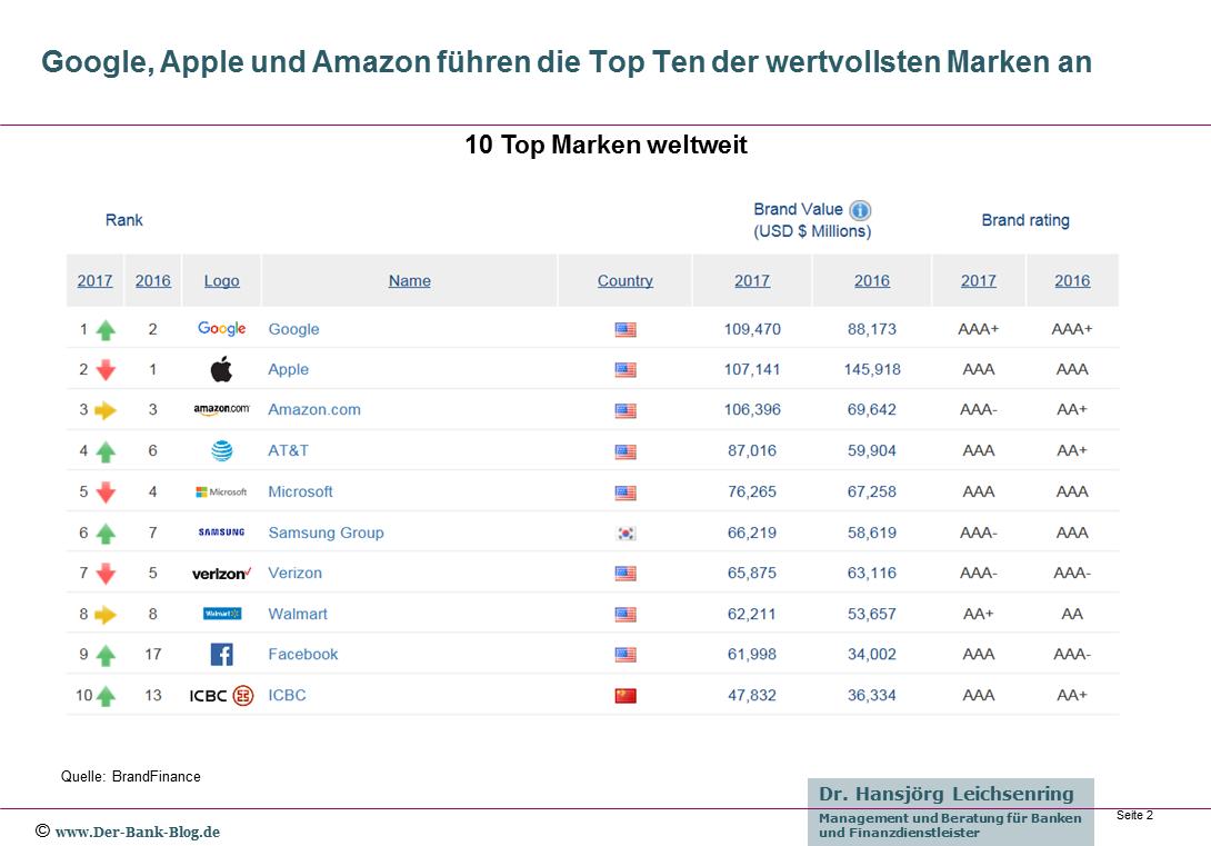 Die zehn wertvollsten Marken 2017