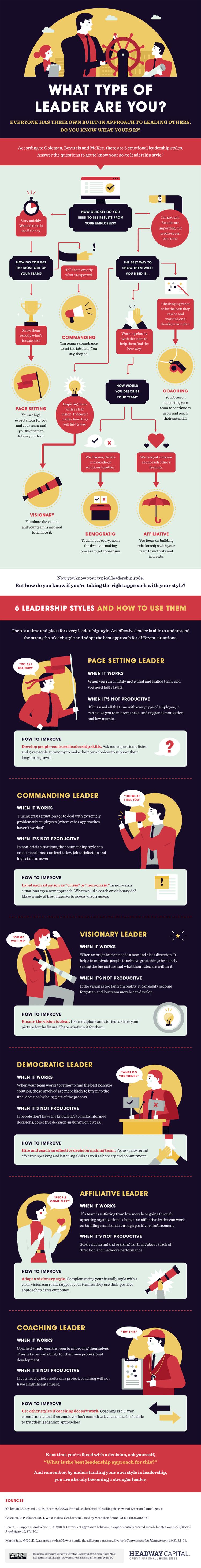 Infografik zeigt sechs Führungsstile und wie man sie nutzt