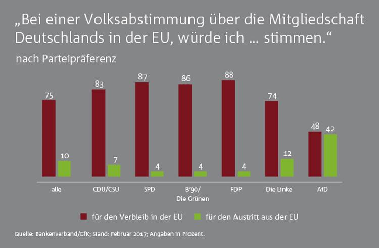 Deutsche würden für EU-Mitgliedschaft abstimmen