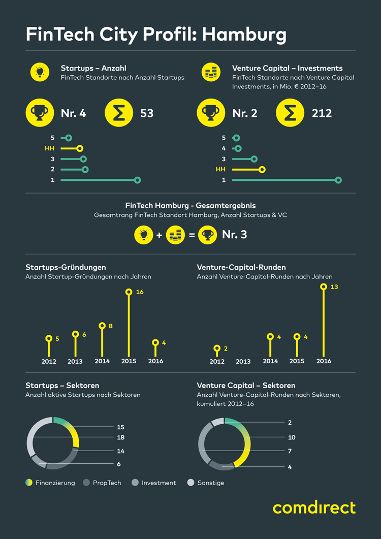 Infografik: FinTech in Hamburg