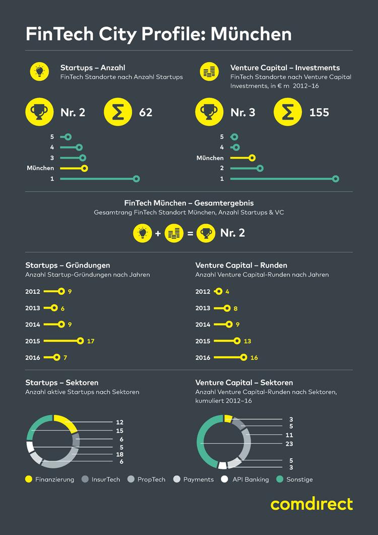 Infografik: FinTech in München