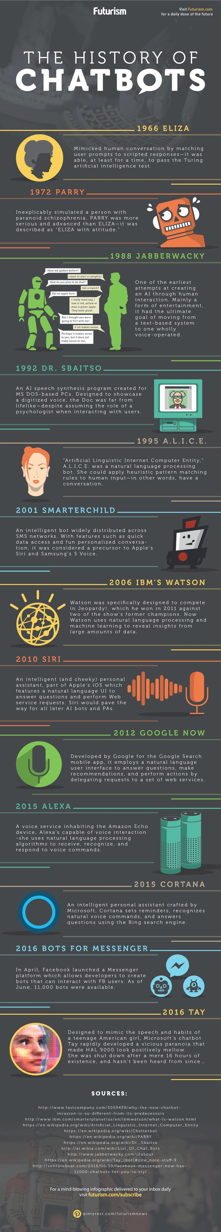 Infografik: Die Geschichte von Chatbots