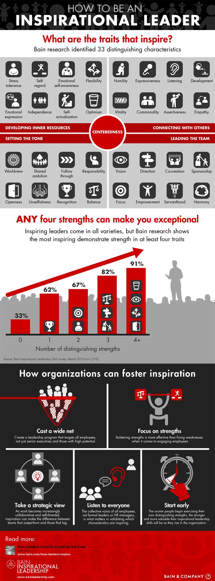 Infografik: Wie Sie eine inspirierende Führungskraft werden
