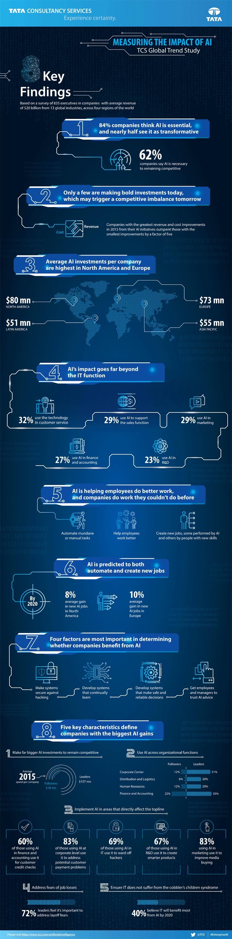 Infografik: Künstliche Intelligenz in Unternehmen
