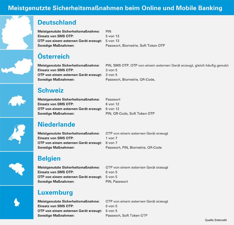 Infografik: Authentifizierung beim Online- und Mobile Banking
