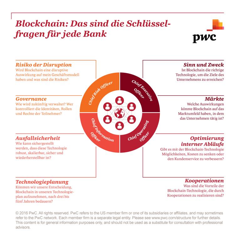 Schlüsselfragen Blockchain-Technologie Banking
