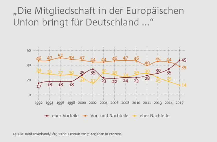 Stimmung der Deutschen gegenüber der EU im Zeitablauf