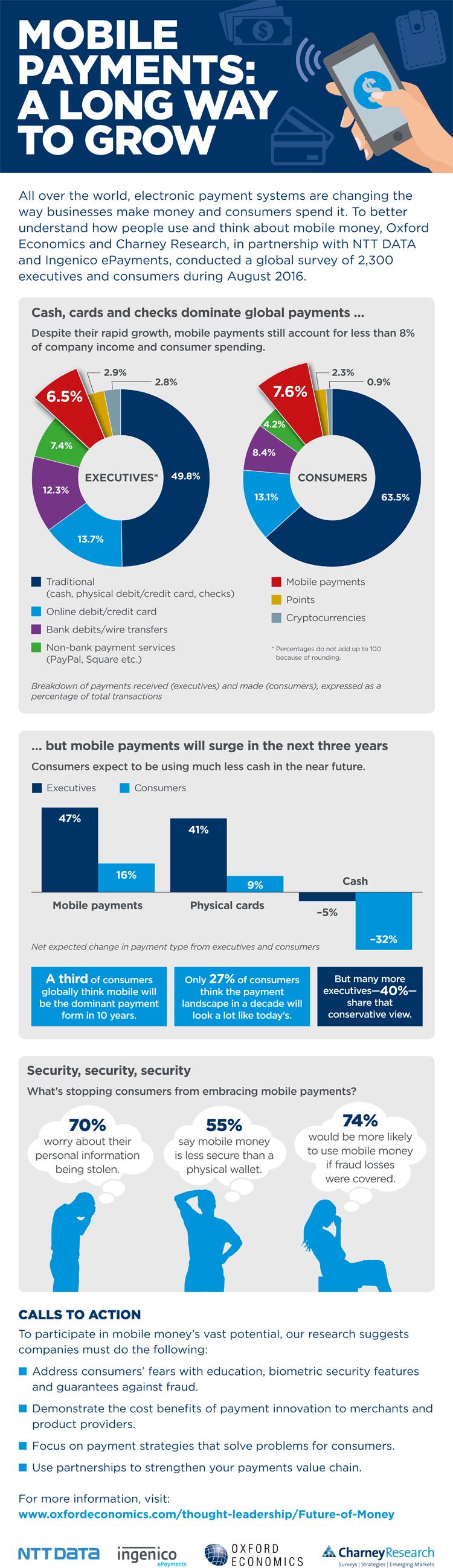 Infografik: Zukunft von Mobile Payment