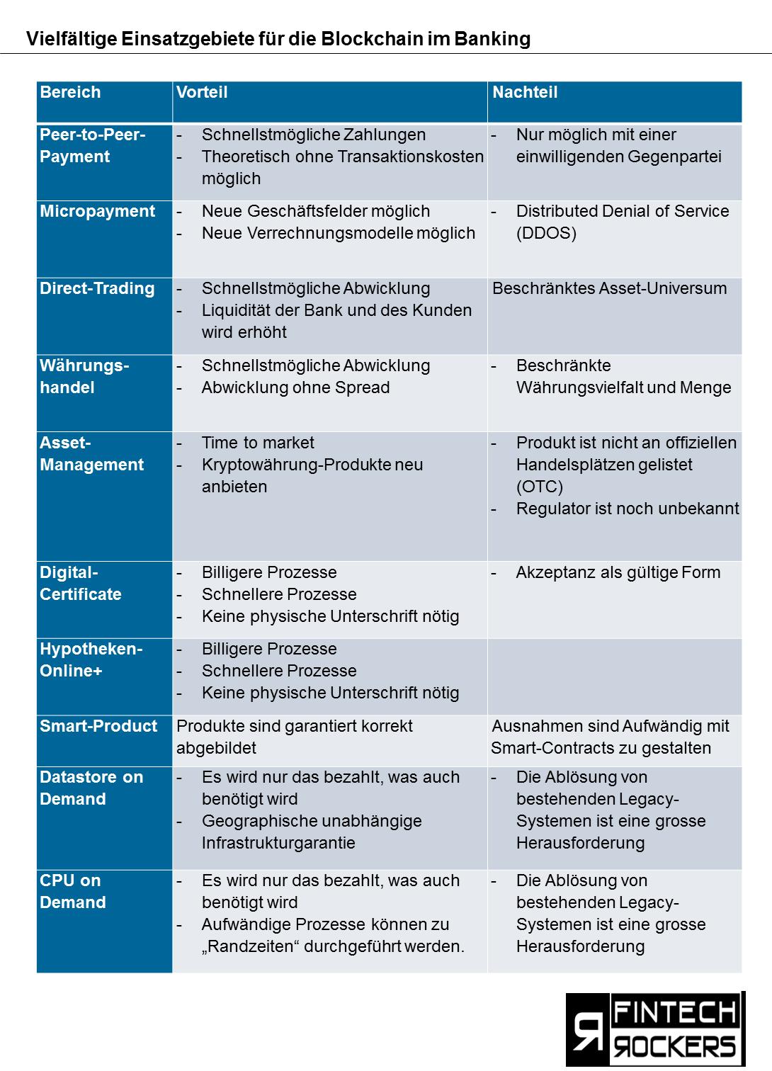 Einsatzgebiete von Blockchain im Banking