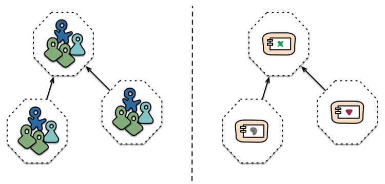 Organisation und Microservices