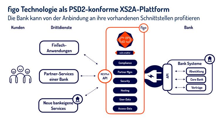 Umsetzung von PSD2 in der Praxis der Banken