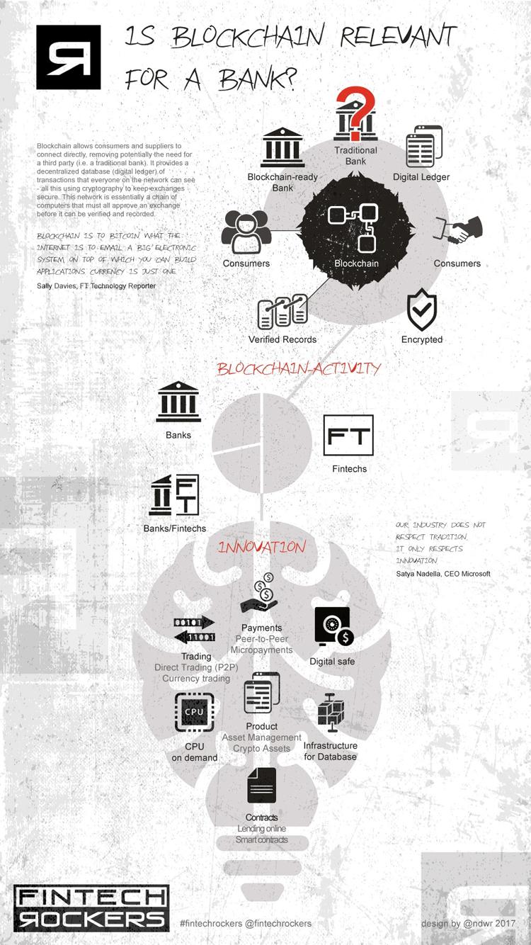 Infografik: Relevanz von Blockchain für Banken