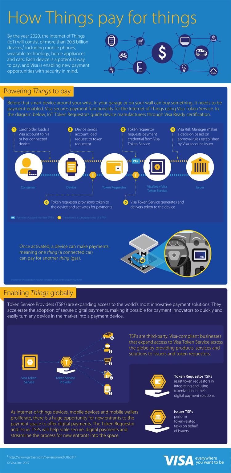 Infografik: Bezahlen im Internet der Dinge