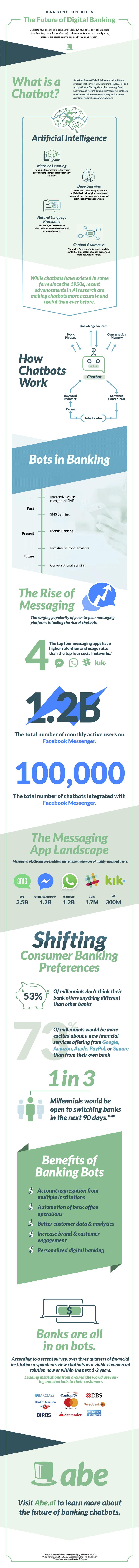 Infografik: Chatbots und Digital Banking der Zukunft