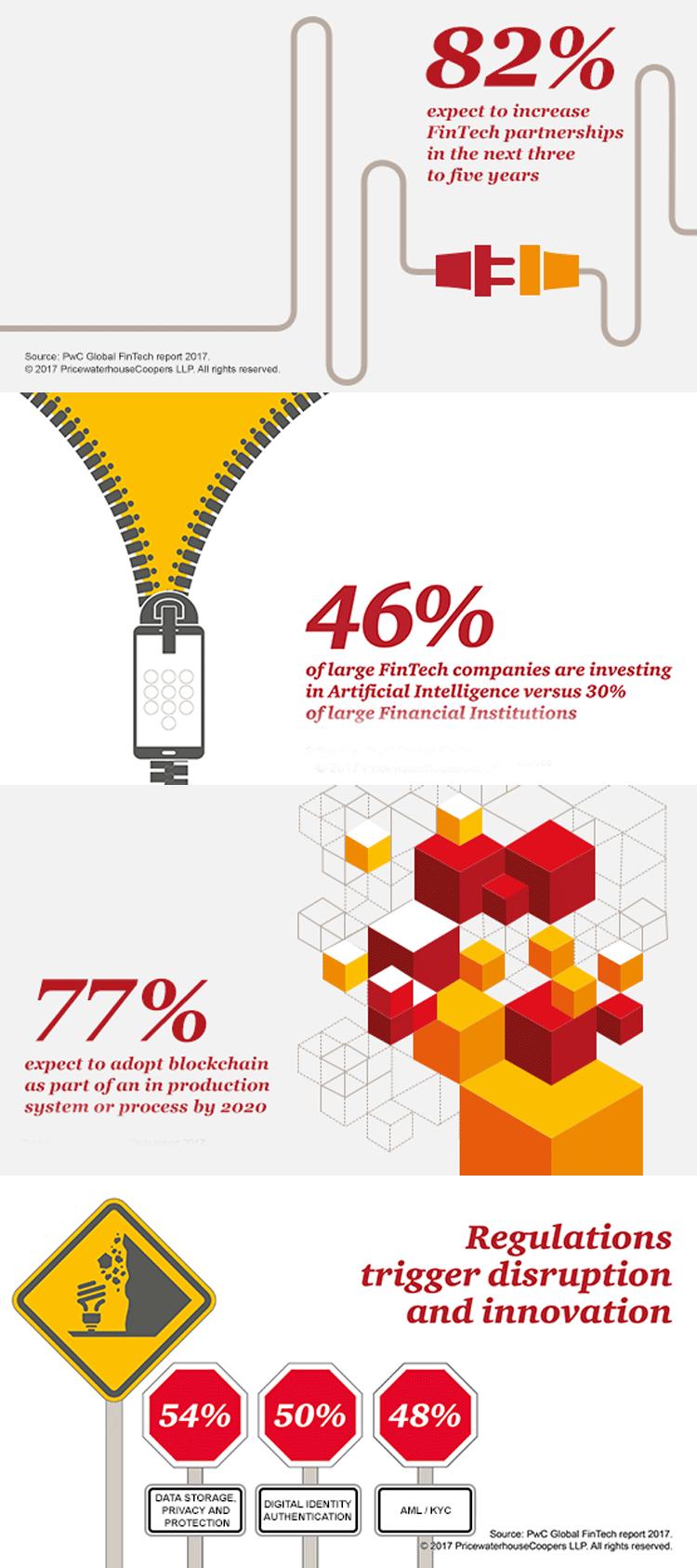 Infografik FinTech-Trends 2017