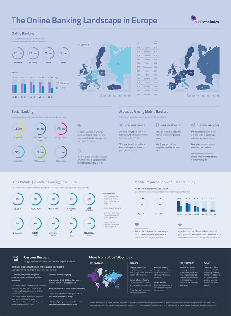 Infografik: Online Banking in Europa