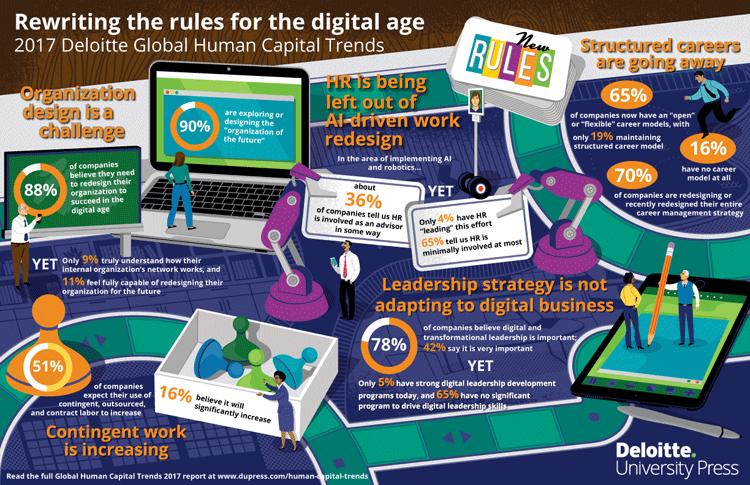 Merkmale einer digitalen Unternehmensorganisation