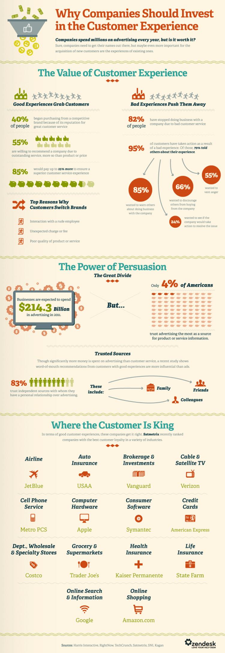 Customer Experience ermöglicht Wettbewerbsvorteile