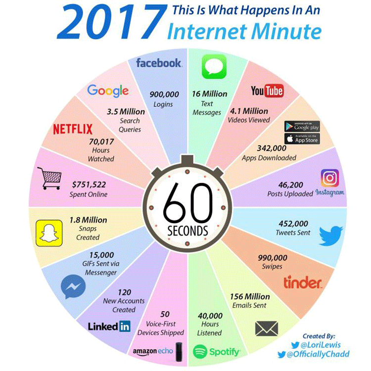 Infografik: Eine Minute im Internet 2017