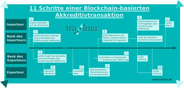Die elf Schritte einer Blockchain-Akkreditiv-Transaktion
