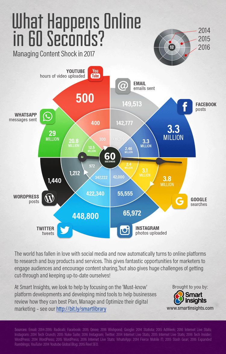 Infografik: 60 Sekunden im Internet 2017