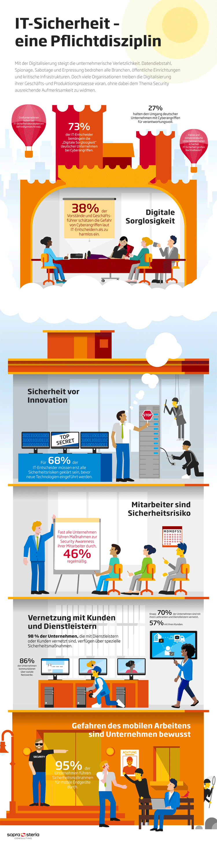 Cyber-Security – Infografik